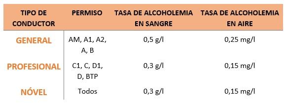 Límites de la tasa de alcoholemia según el tipo de conductor
